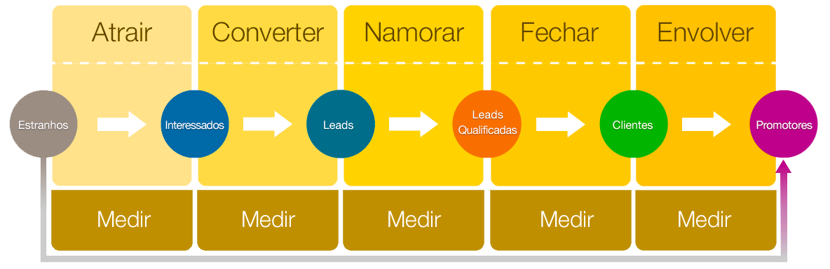 Metodologia-Inbound-YouLead-v4-alt.png