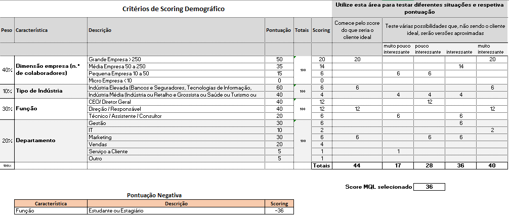 Lead scoring exemplo de critérios demográficos