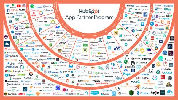 MarTech HubSpot - YouLead