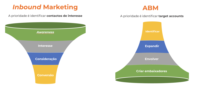 Inbound Marketing vs. ABM