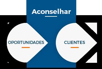 inbound-sales-aconselhar.png
