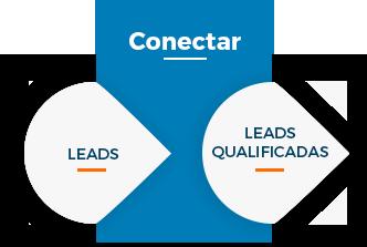 inbound-sales-conectar.png