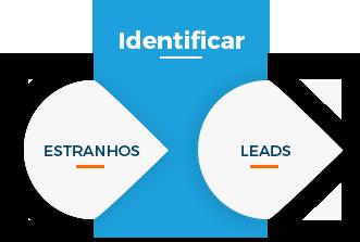 inbound-sales-identificar.png