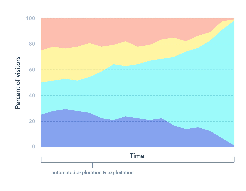 Adaptive Testing - Resultados ao longo do tempo